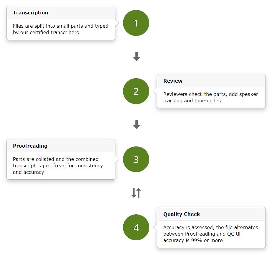 Scribie's four-step process