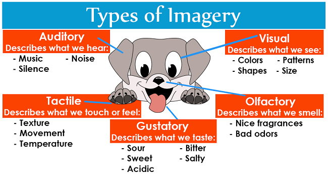 Types of Imagery via LiteraryTerms